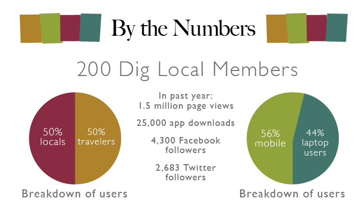 Dig Local Chart