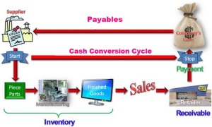 rp_Cash-Conversion-Cycle-300x180.jpg