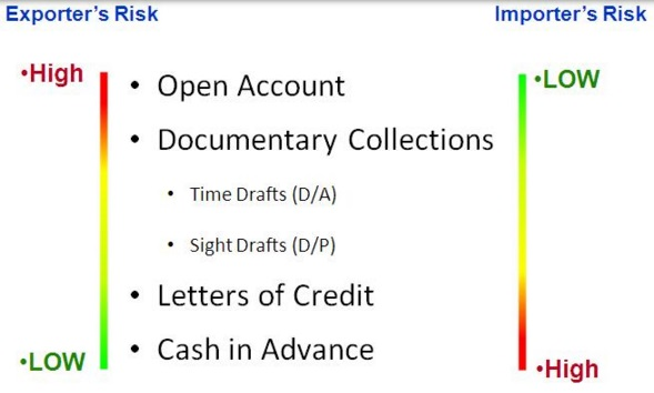 Difference between Letter of credit and Drafts