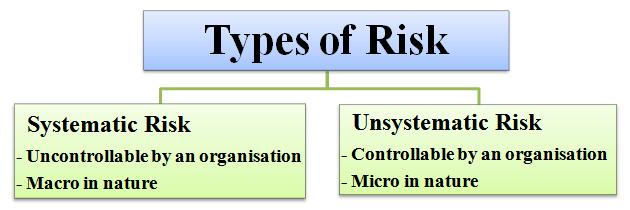 Types of Risks