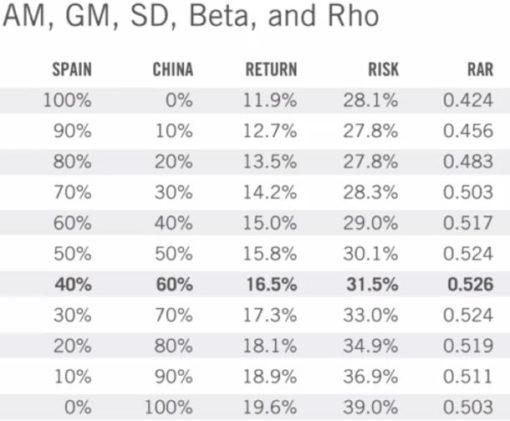 Diversification of portfolio