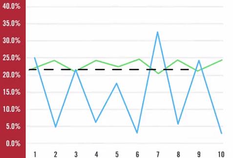 portfolio Return calculation