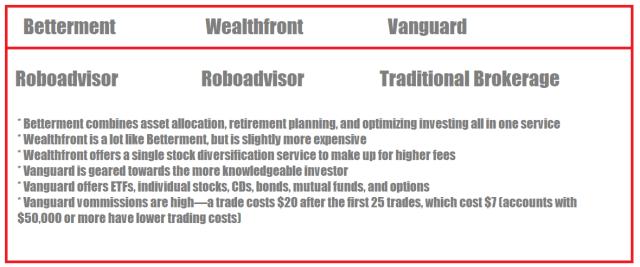 Betterment vs Wealthfront vs Vanguard
