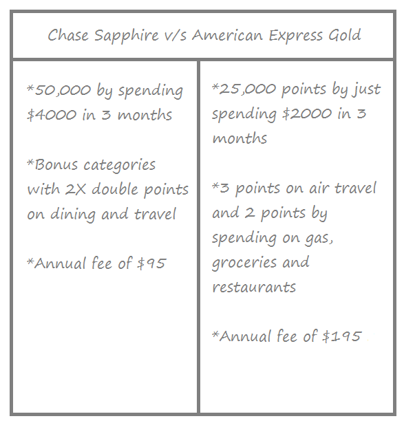 Chase Sapphire v/s American Express Gold