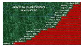 African Equity Market August 2015 Report: Most Exchanges sag for both local and foreign investors, Egypt bled most …