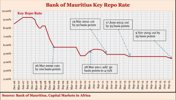 BankofMauritius_Key_Repo_Rate