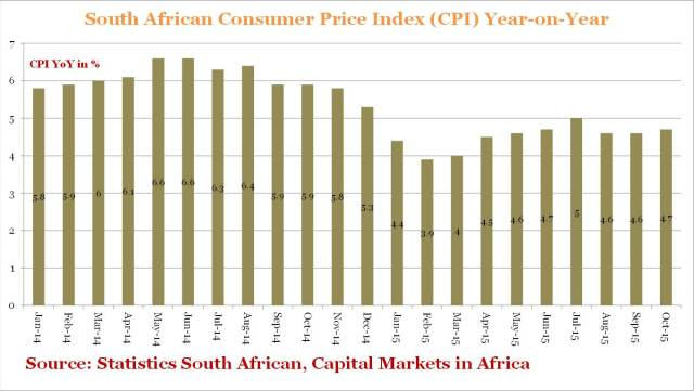 South African CPI YoY