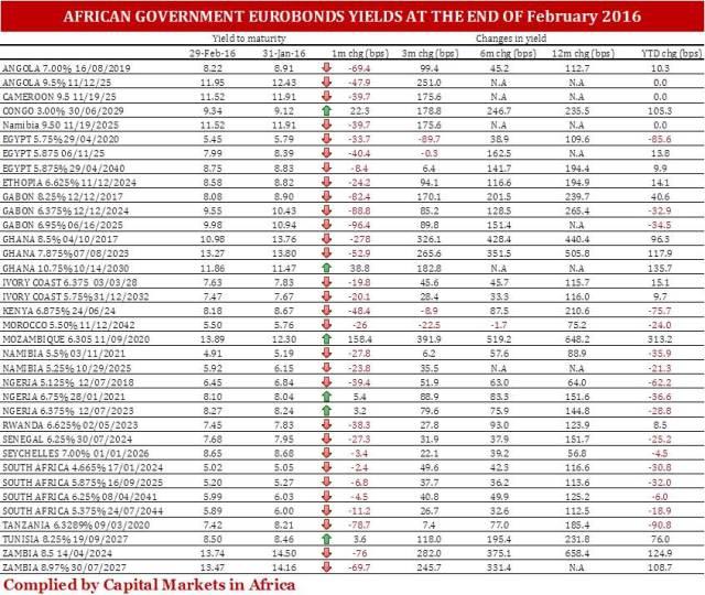 AfricanGovernmentEurobonds_February_2016