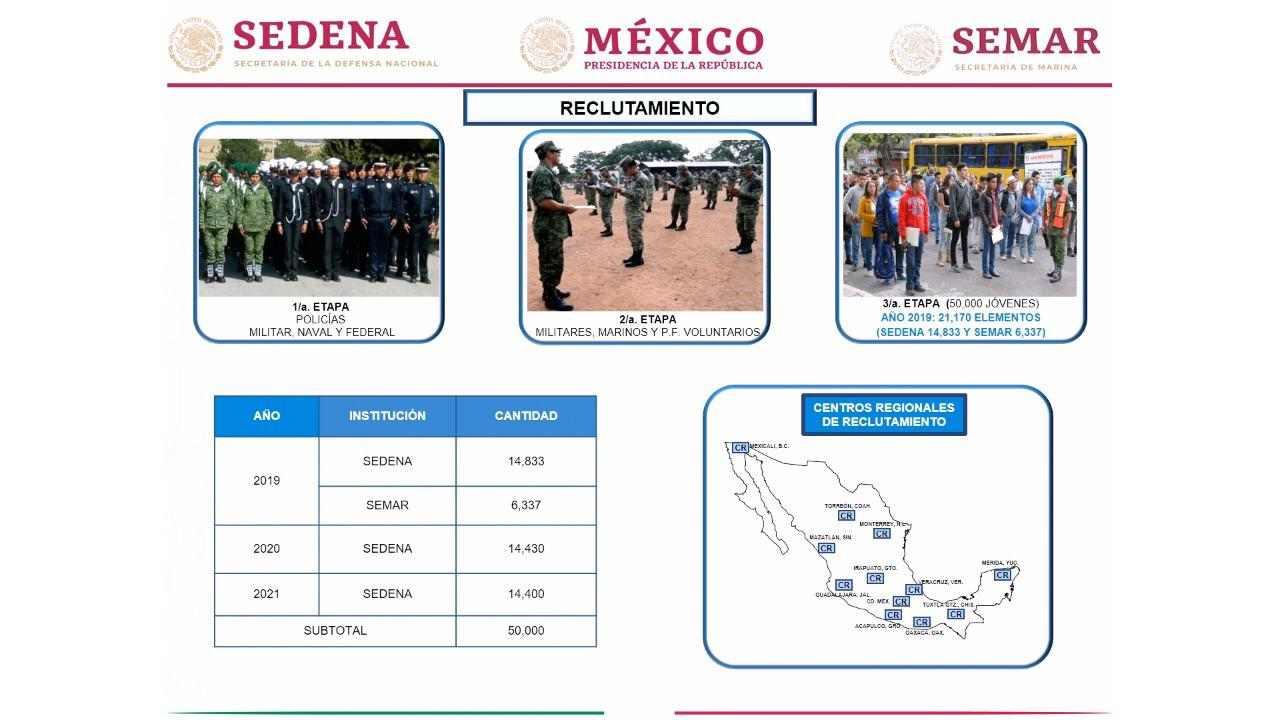 reclutamiento Guardia Nacional AMLO