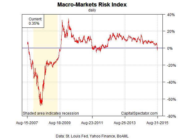 mmri.index.chart.2015-09-01