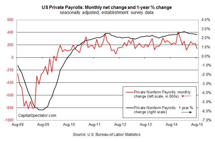us.payrolls.04sep2015