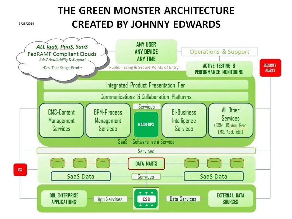 green-monster architecture