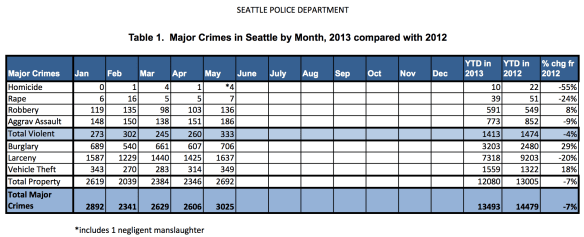 The mayor would have you know that SPD's stats continue to show Seattle's crime rate is one of the lowest in the nation (Source: SPD)