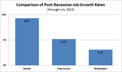 job_growth_chart_LRG