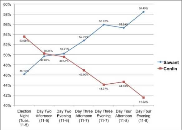 Following election day Sawant has posted increasing gains on ballot counts (Image: CHS)
