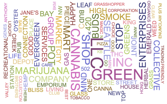 """A word cloud of the tradenames listed for 83 retail marijuana applications received thus far for locations within the City of Seattle. Your """"Green Shop LLC"""" idea is played."""