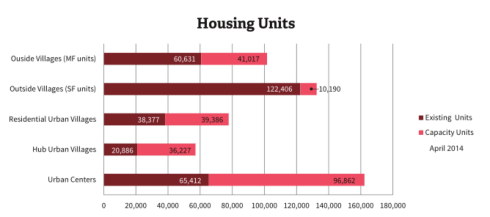 Under current zoning, Urban Centers like parts of Capitol Hill, have lots of room for growth, city planners say (Source: City of Seattle Development Capacity Report)