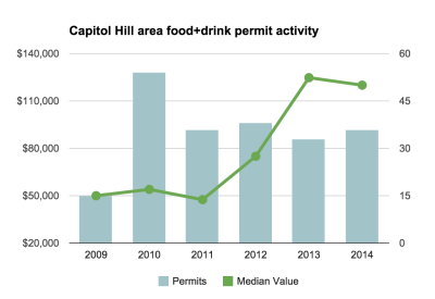 2014's food and drink activity on the Hill kept pace and then some -- at least when measured by major construction permits (Source: data.seattle.gov/Image: CHS)