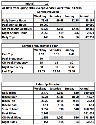 You can also nerd out with Metro's ridership data for current routes (PDF)