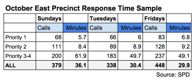 In an October sample, East Precinct saw a 25% spike in callouts on Fridays as Pike/Pine's streets swell with nightlife revelers. Meanwhile, 911 response times show the precinct's beat officers are keeping up with the demand -- mostly