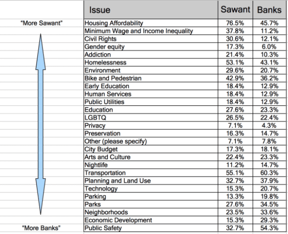The candidate columns represent the % of respondents that included the line item in their responses about important issues in the campaign. Comparing the results for Banks and Sawant shows affinities for affordability and civil rights for the incumbent in comparison to her challenger. Meanwhile, Banks might want to focus on public safety issues and economic development to really appeal to her base while trying to find some common ground on issues in the middle like education and homelessness.