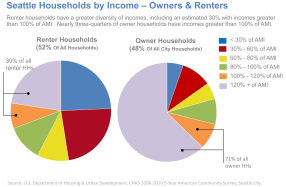 Seattle-Households-by-Income