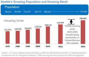 Seattles-Growing-Population-and-Housing-Stock