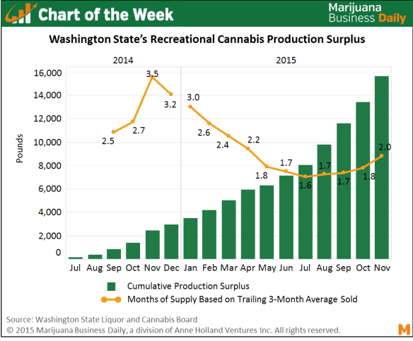 (Source: Marijuana Business Daily)