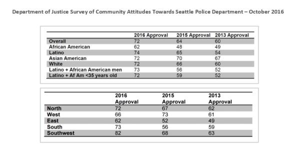 DOJ-Community-Attitudes-Survey-SPD