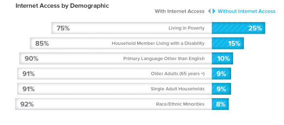 internet-access-by-demographicj