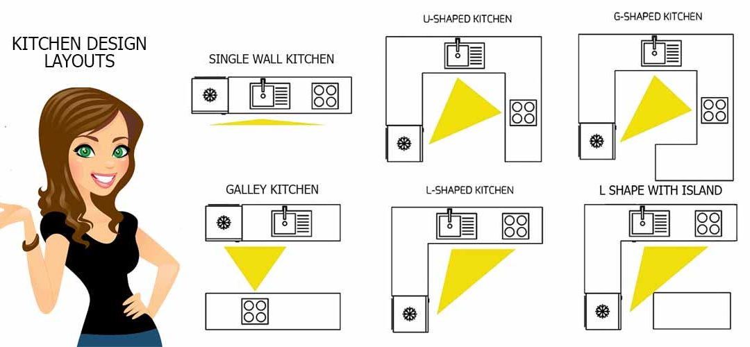 Kitchen Design Layouts Capitol Kitchens And Baths