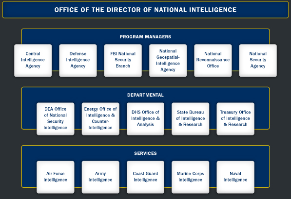 Image result for us intelligence community