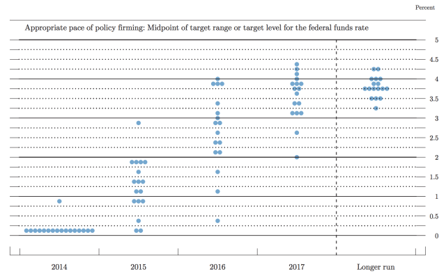 Fed Funds Rate Targets