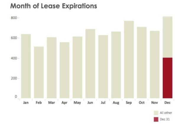 Month of Lease Expirations