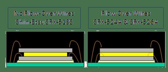 Wafer Backside Coating Options for Same Size Die Stacking