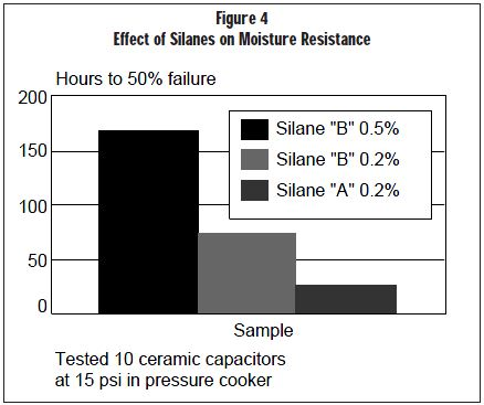 Figure 4 Effect of Silanes on Moisture Resistance