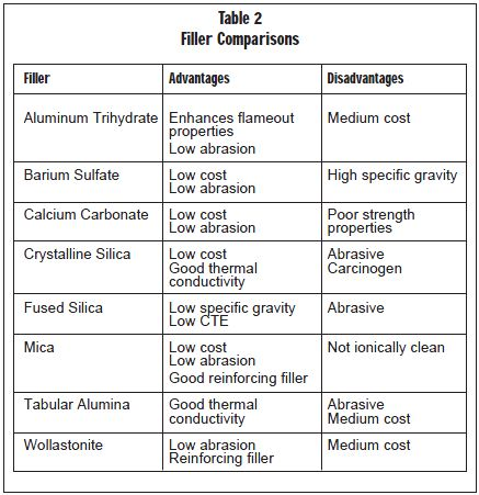 Table 2 Filler Comparisons