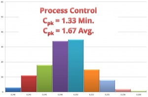 CAPLINQ has a process capability index (Cpk) of at least 1.33 and is currently above 1.67.