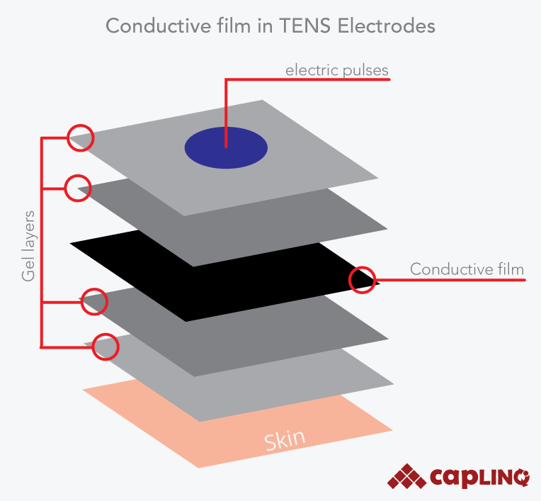 conductive-film-in-tens-electrodes