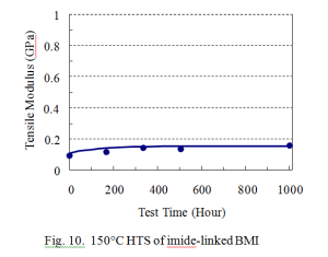 150°C HTS of imide-linked BMI