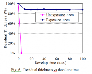 Residual thickness vs develop time