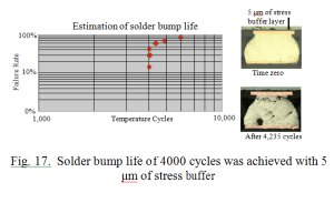 Solder bump life of 4000 cycles