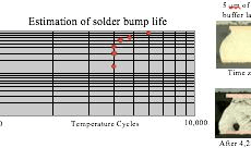 Solder bump life of 4000 cycles.jpg