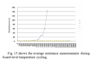 Without stress buffer layer, increase in resistance seen before 1000 cycles