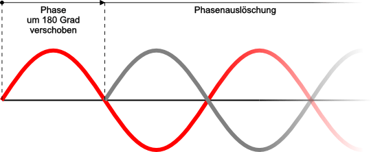 phase_03
