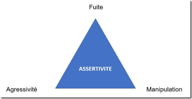 Triangle de l'assertivité