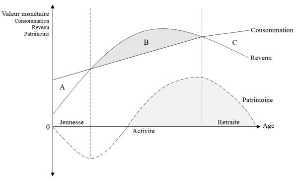 Theorie-Cycle-De-Vie-Modigliani/ Thomas Renault
