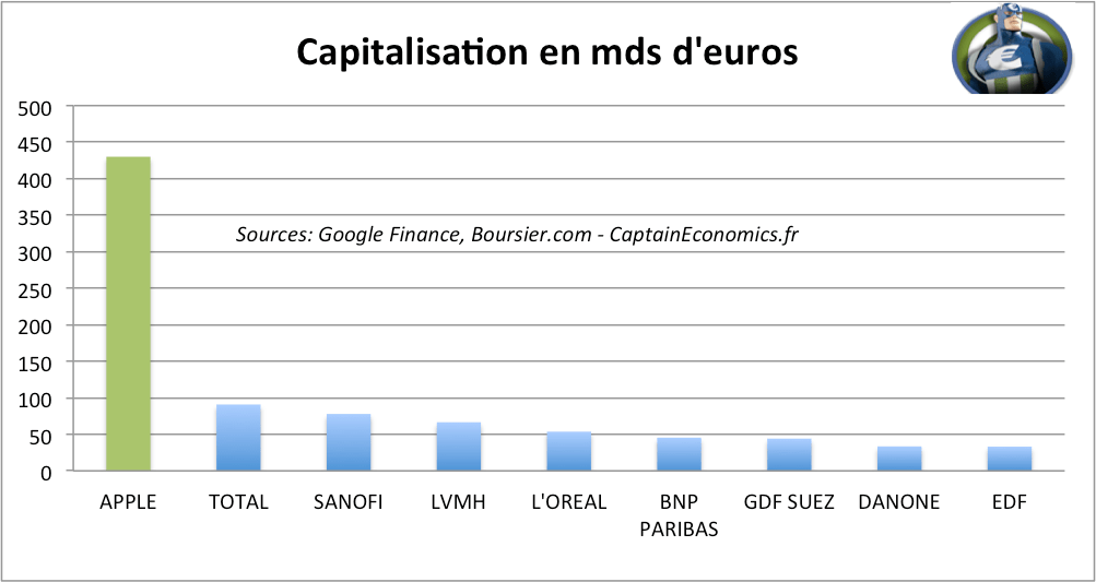 Capitalisation Apple CAC40