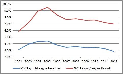 NYY_Payroll_vs_League