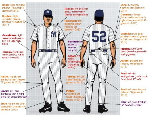 Yankees injuries